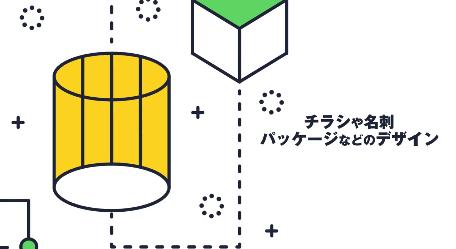チラシの作成やパッケージデザイン